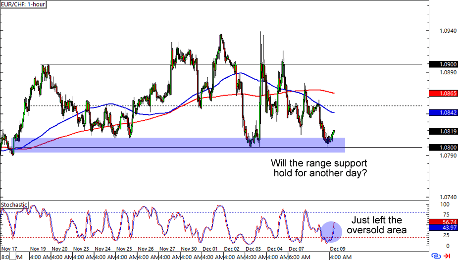 Important CHF Pairs' Technical Outlook: USD/CHFUnless breaking seven-week old ascending trend-line, at now, the USDCHF is less likely to extend its recent pullback towards and the support-levels.