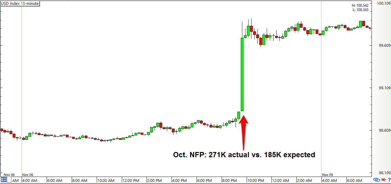 Forex Trading Guide: The NFP Report (Nov) - BabyPips.com