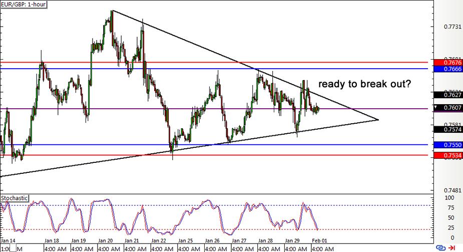 Forex chart gbp eur