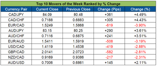 Forex biggest movers