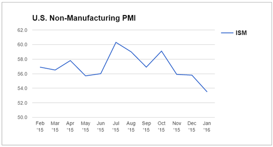 Ism non-manufacturing pmi forex