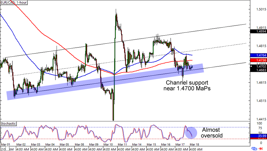 EUR CAD 1 Hour Forex Chart
