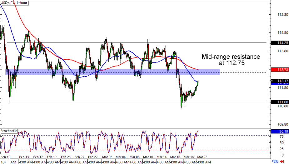 Usd jpy forex trading chart