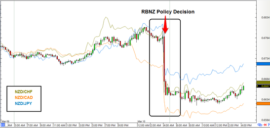 Forex nzd vs usd