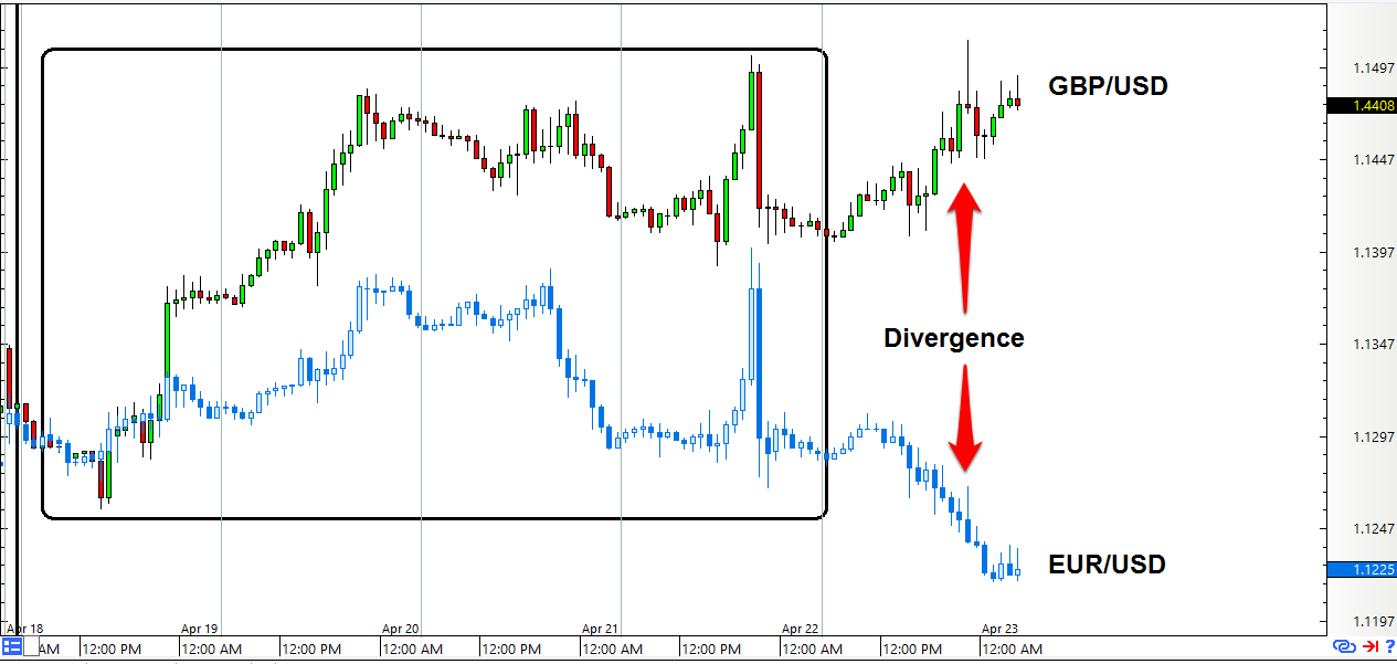 Forex news eur vs usd