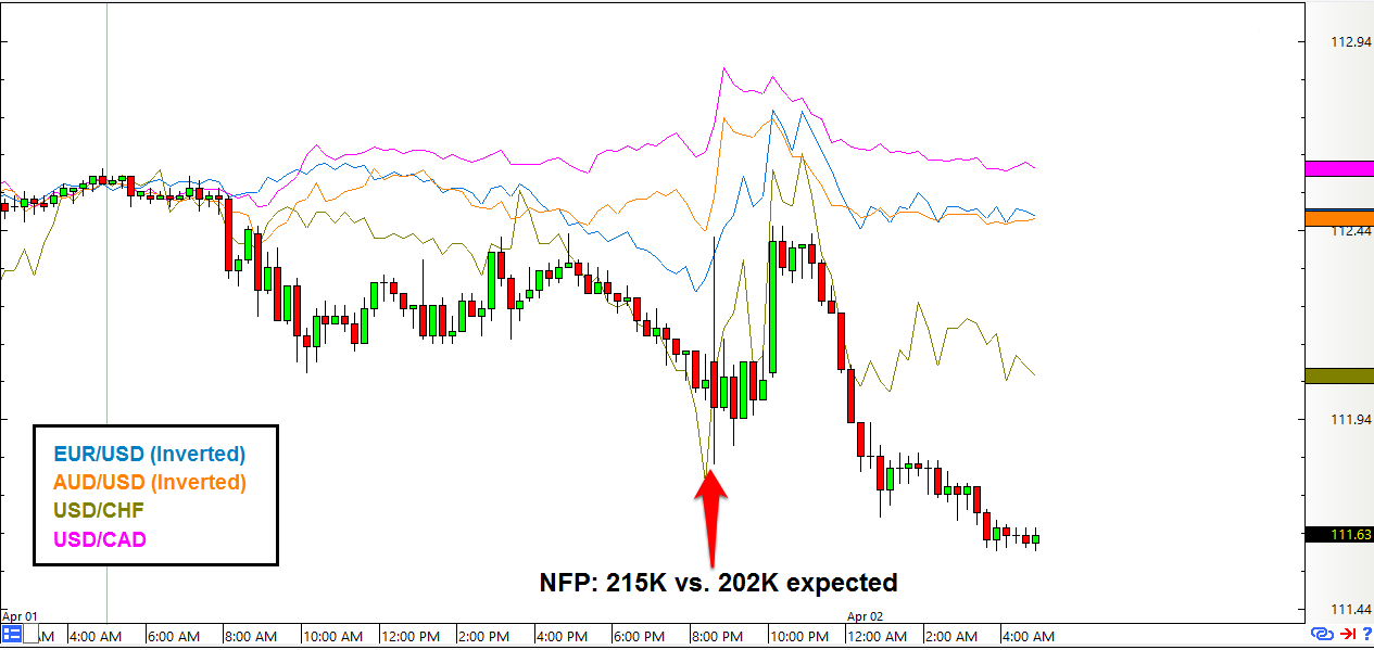 Nfp week forex
