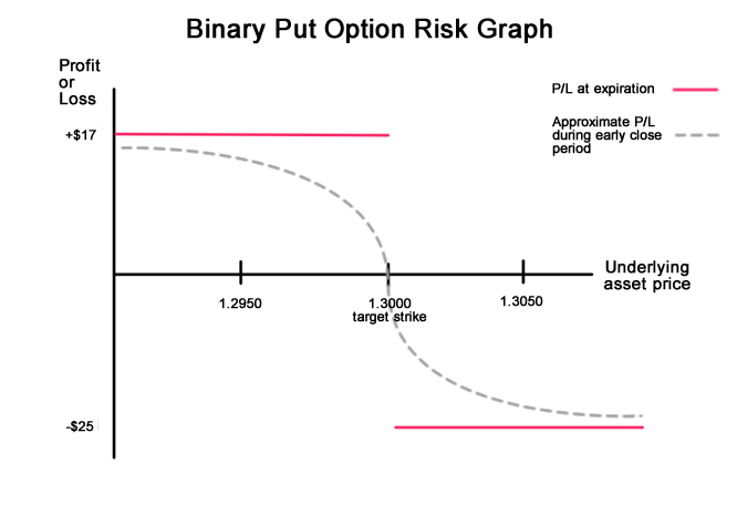 Binary put option formula