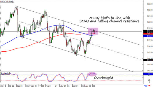 Usd Chf Daily Forex Chart