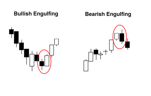 Candlestick Patterns: Bullish and Bearish Engulfing