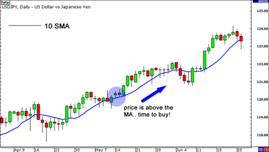 Use a moving average to spot the trend