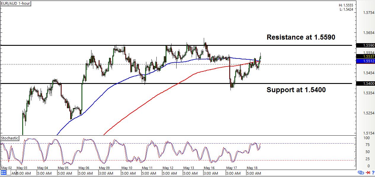 Eur/rub forex chart