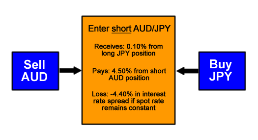 Short AUD/JPY Carry Trade