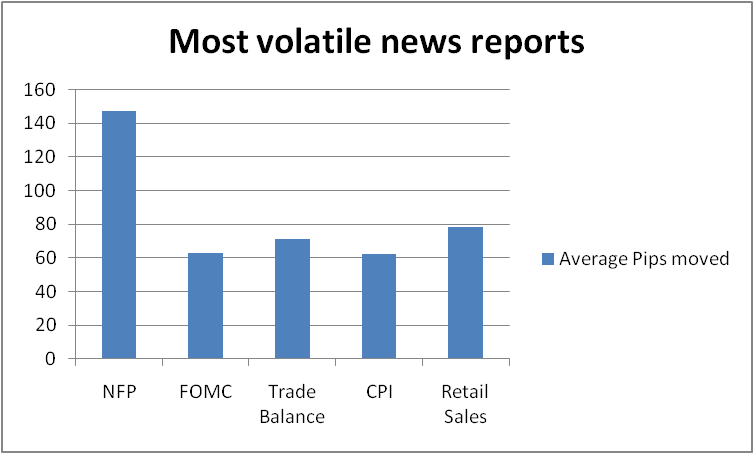 Most volatile news reports in the forex market