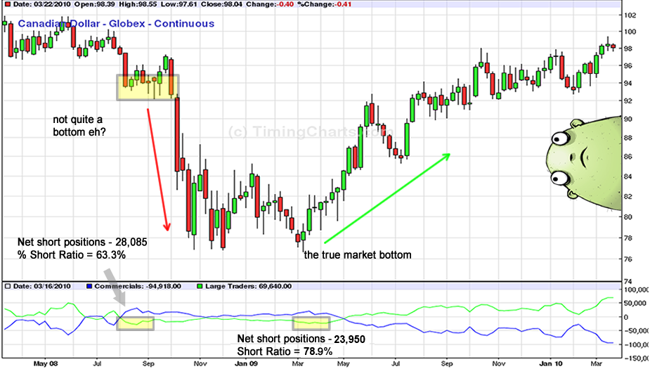 COT Report: Short and long ratios can help you spot market tops and bottoms