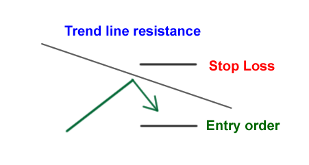 Bounce of trend line | How to trade support and resistance in forex