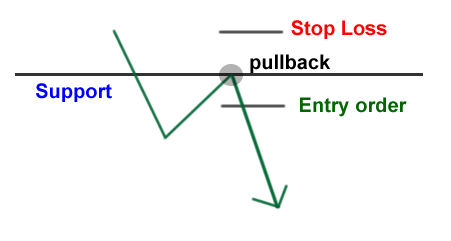 The conservative way of trading breaks of support and resistance: Wait for the pullback