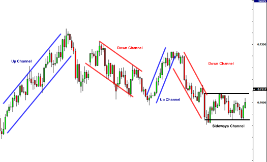 Forex channel examples: up, down, and sideways channels