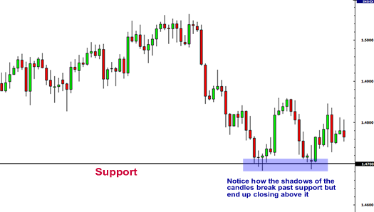 Forex Support and Resistance | Support holding at 1.4700