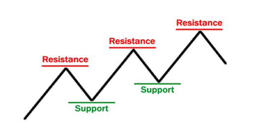 Kelemahan Support and Resistance Forex