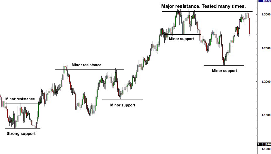 Examples of forex support and resistance