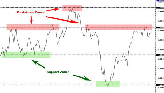 Line chart showing forex support and resistance zones