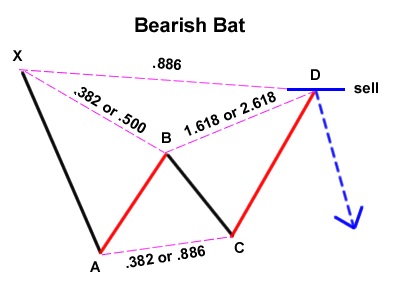 Gartley Variation: Bearish Bat