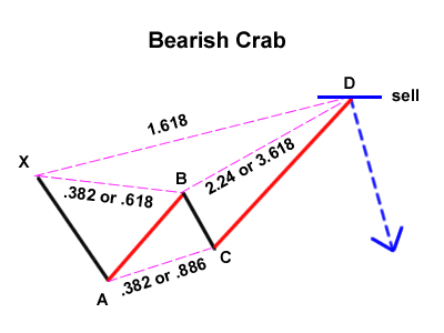 Gartley Variation: Bearish Crab