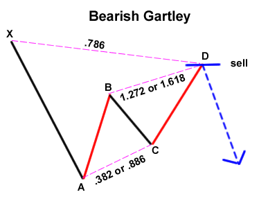 Arti bearish and bullish di forex