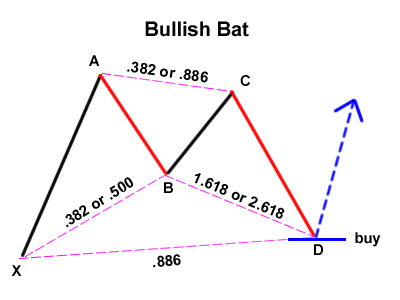 Gartley Variation: Bullish Bat