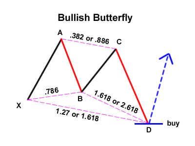Gartley Variation: Bullish Butterfly