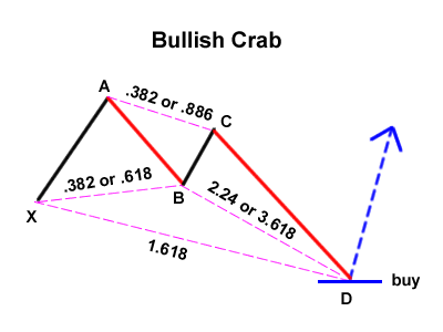 Gartley Variation: Bullish Crab