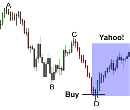 Buy or sell on the completion of the Harmonic Price Pattern