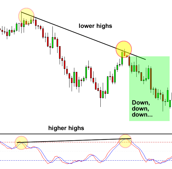 Divergence Tip: After the crossover, price shot down.