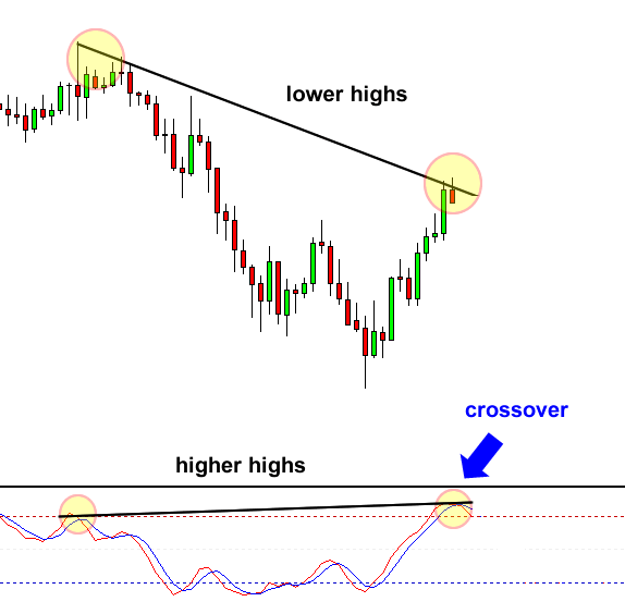 Divergence Tip: Wait for an oscillator crossover.