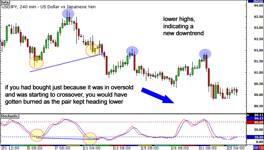 Divergence Tip: Wait for oscillator to move out of overbought or oversold conditions.