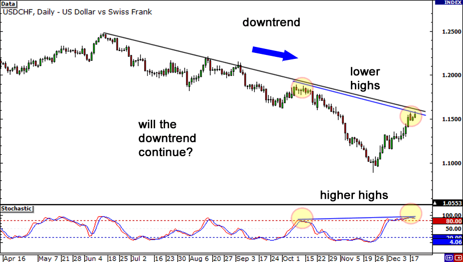 Hidden Bearish Divergence on Daily chart of USD/CHF