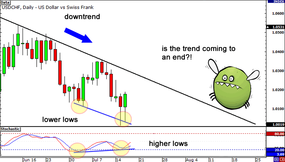 How To Trade Forex Divergence