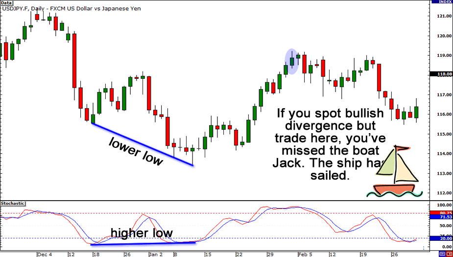 Do not chase a move when trading divergences.