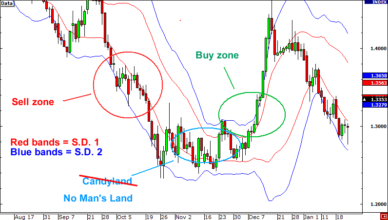 Learning bollinger bands