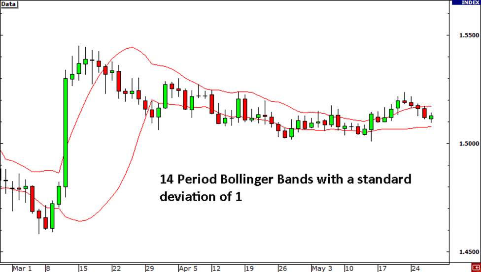 Bollinger Bands in a Ranging Market