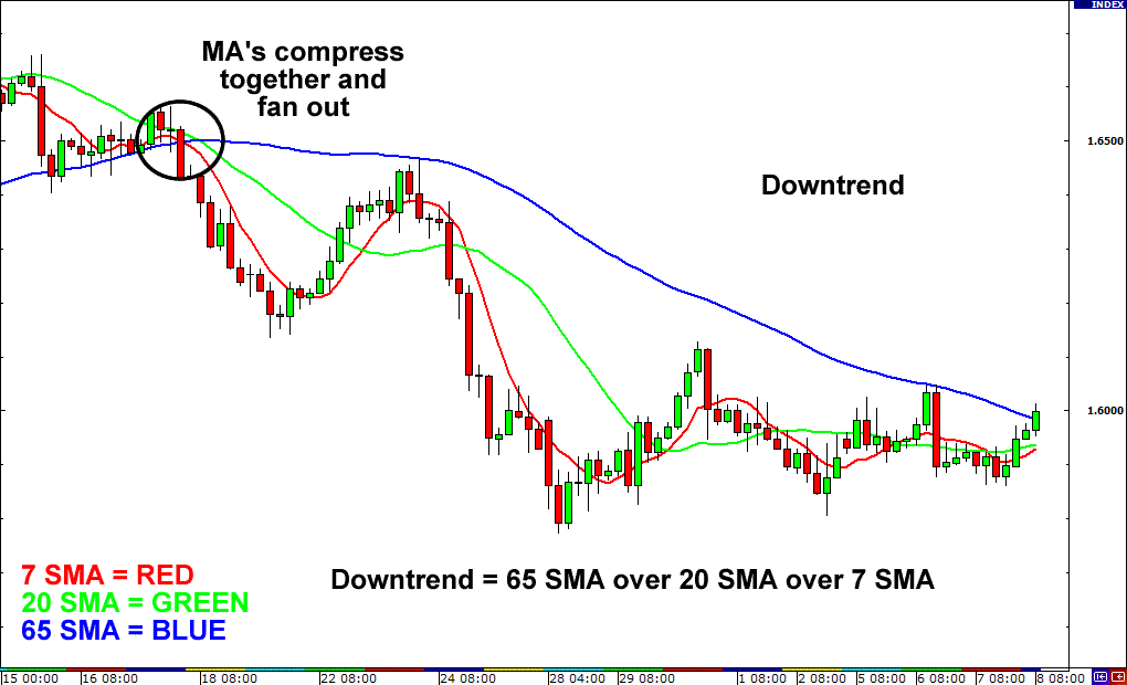 Moving averages in a downtrend