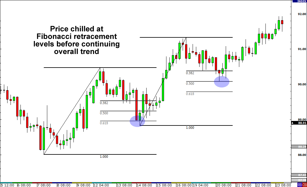 Forex trading strategy with fibonacci retracement