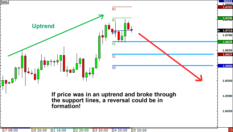 Reversals and Pivot Points
