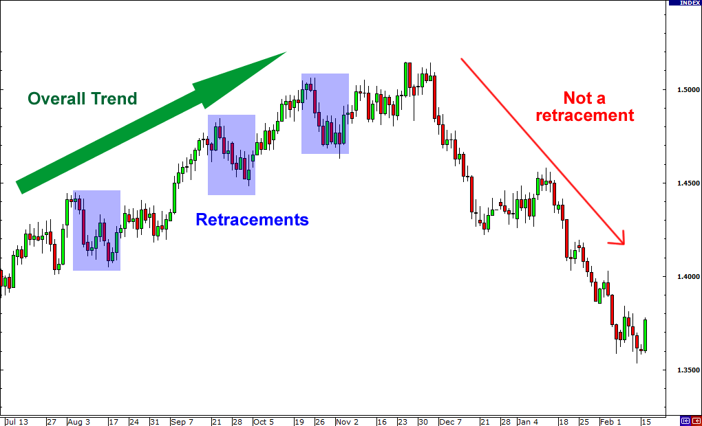 Retracement in forex