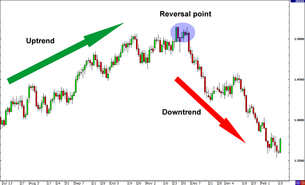 Trend reversal patterns forex