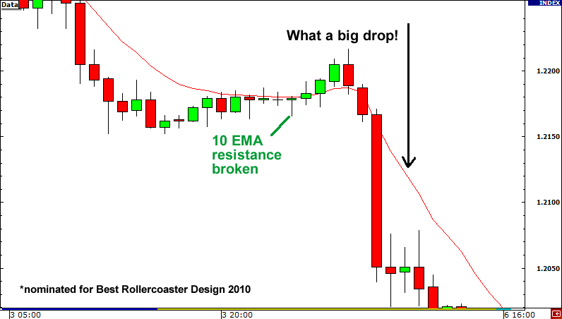 Fakeout example: 10 EMA resistance fakeout