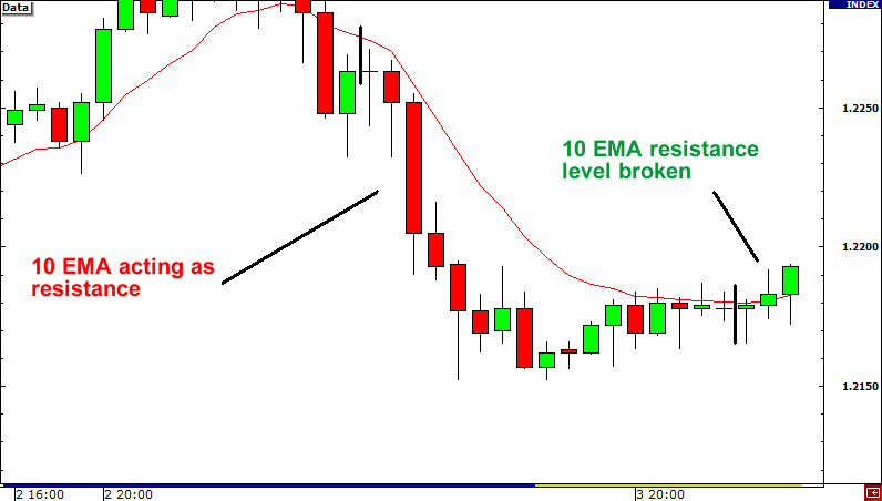 Fakeout Example: 10 EMA resistance appears broken