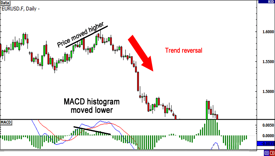 MACD with Divergence