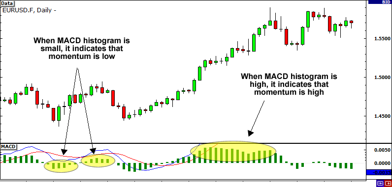 Use MACD with histogram to measure breakout strength.