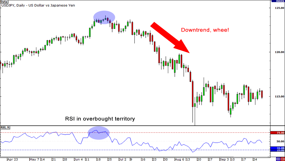 RSI in overbought area in forex market.